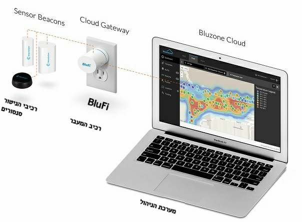 BluVision-tracking-monitoring